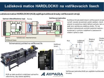 Ložiskové matice HARDLOCK® na vstřikovacích lisech
